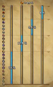 pourcentage des gens légendaires dans hearthstone