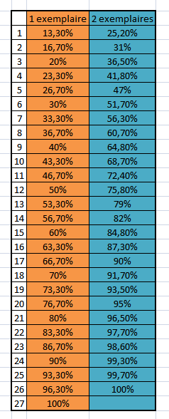 statistiques-tirages